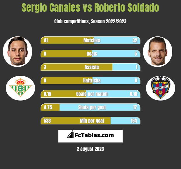 Sergio Canales vs Roberto Soldado infographic
