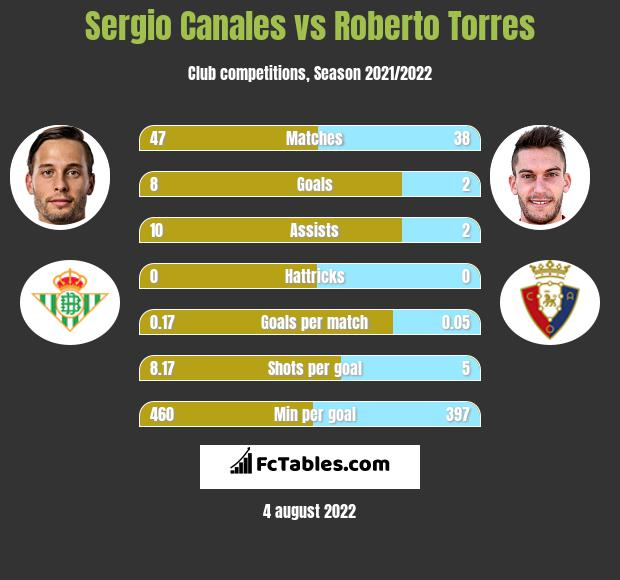 Sergio Canales vs Roberto Torres h2h player stats