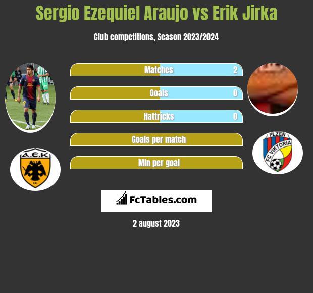 Sergio Ezequiel Araujo vs Erik Jirka h2h player stats