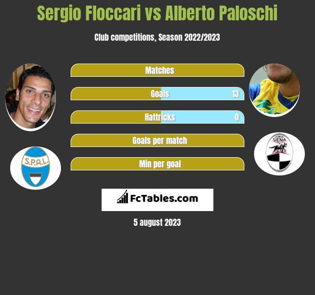 Sergio Floccari vs Alberto Paloschi infographic
