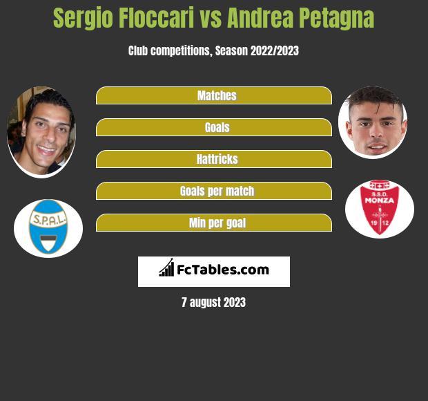 Sergio Floccari vs Andrea Petagna infographic