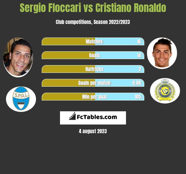 Sergio Floccari vs Cristiano Ronaldo infographic