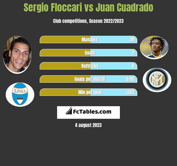Sergio Floccari vs Juan Cuadrado infographic