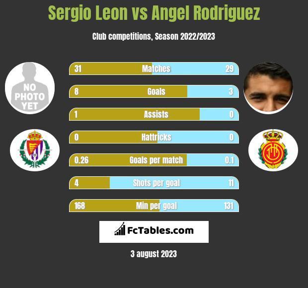 Sergio Leon vs Angel Rodriguez h2h player stats