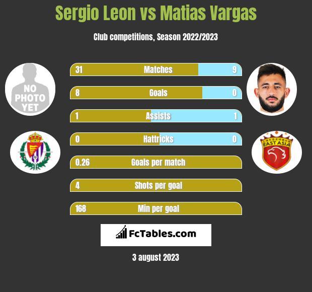 Sergio Leon vs Matias Vargas infographic