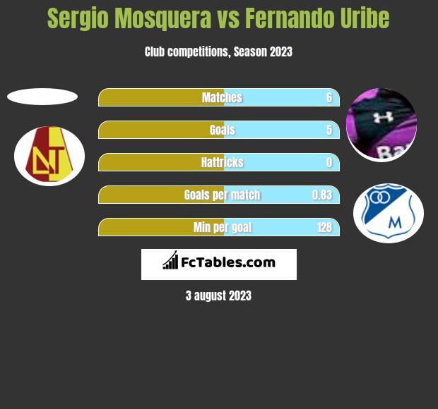 Sergio Mosquera vs Fernando Uribe h2h player stats