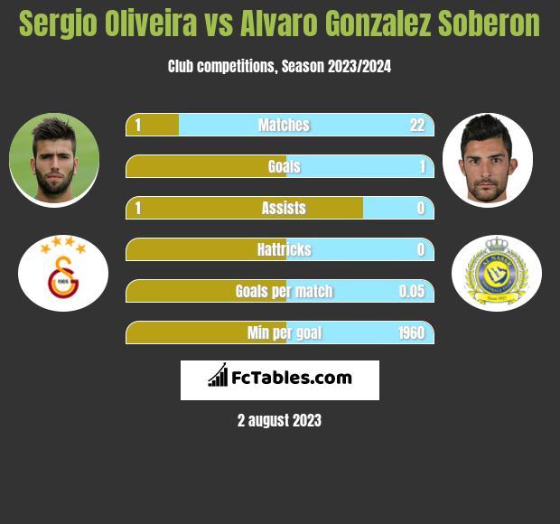 Sergio Oliveira vs Alvaro Gonzalez Soberon h2h player stats