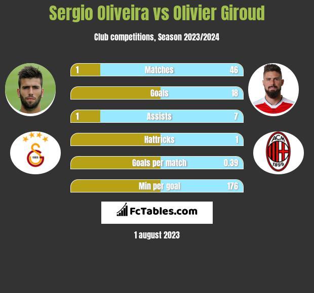 Sergio Oliveira vs Olivier Giroud h2h player stats