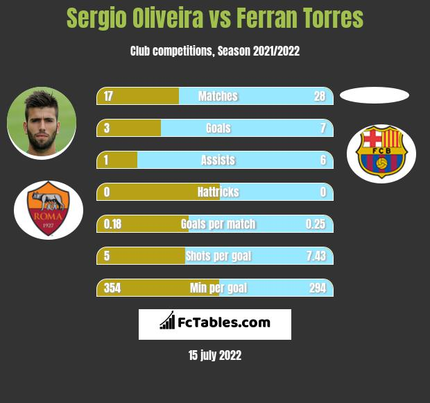 Sergio Oliveira vs Ferran Torres h2h player stats