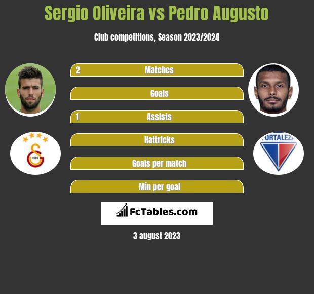 Sergio Oliveira vs Pedro Augusto h2h player stats