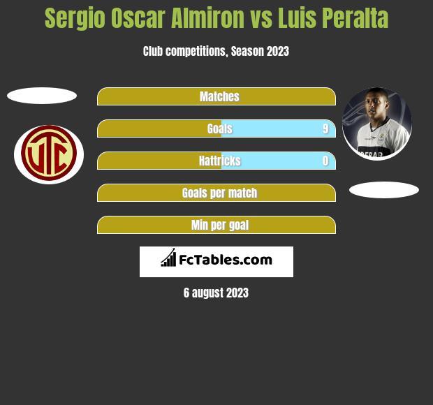 Sergio Oscar Almiron vs Luis Peralta h2h player stats