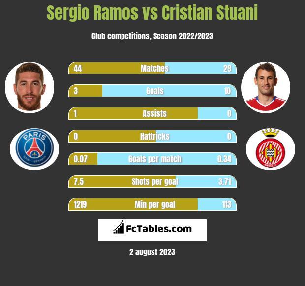 Sergio Ramos vs Cristian Stuani infographic