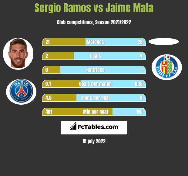 Sergio Ramos infographic statistics for Real Madrid