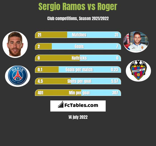Sergio Ramos vs Roger infographic