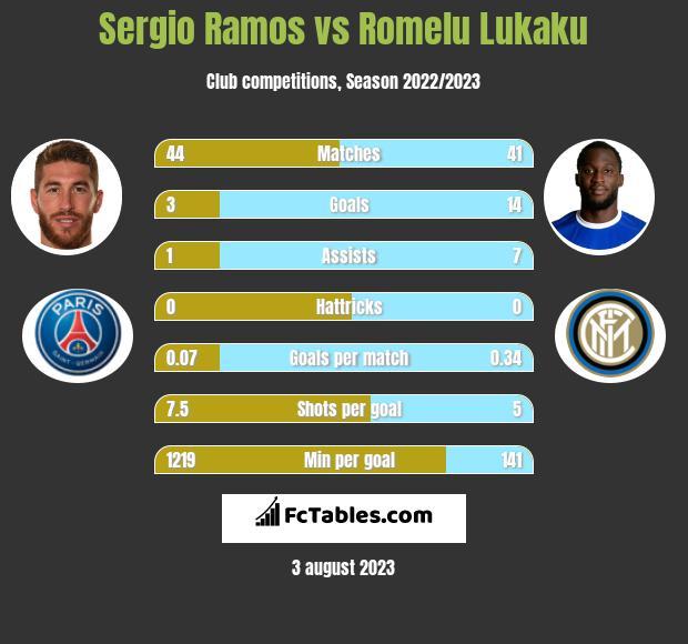 Sergio Ramos vs Romelu Lukaku infographic