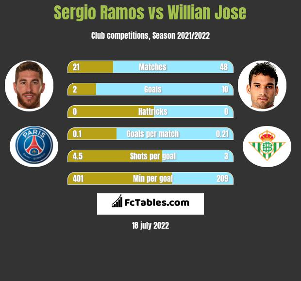 Sergio Ramos vs Willian Jose infographic