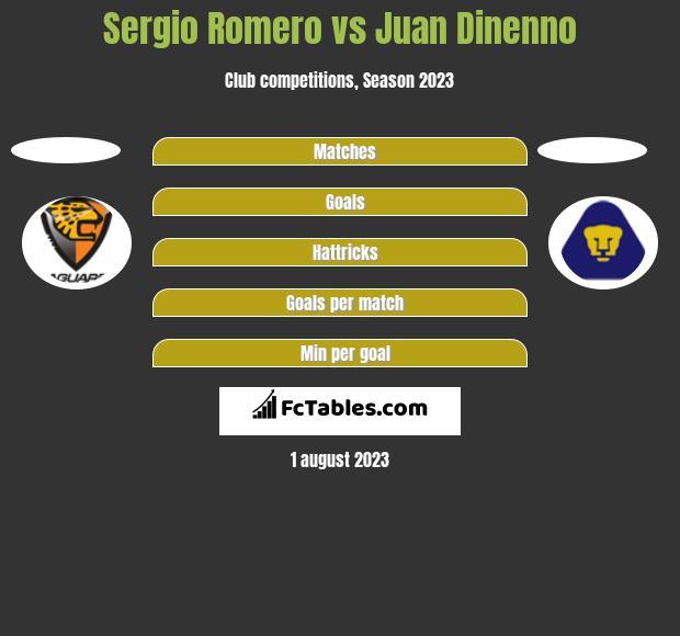 Sergio Romero vs Juan Dinenno h2h player stats