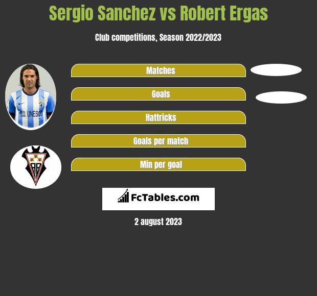 Sergio Sanchez vs Robert Ergas infographic