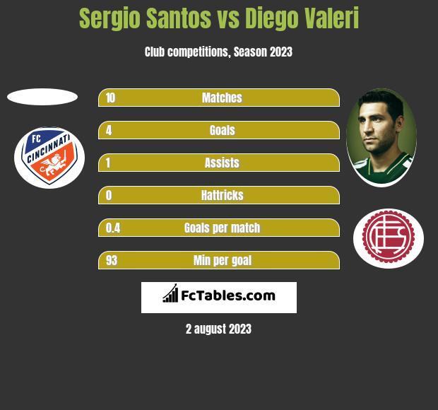 Sergio Santos vs Diego Valeri h2h player stats