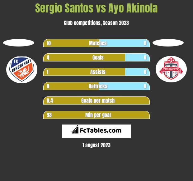 Sergio Santos vs Ayo Akinola h2h player stats