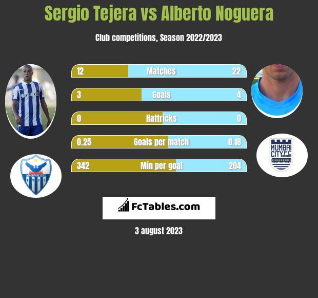 Sergio Tejera vs Alberto Noguera infographic