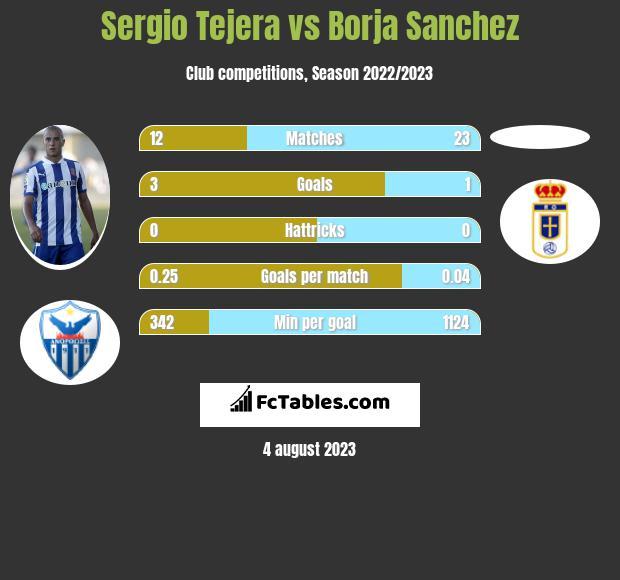 Sergio Tejera vs Borja Sanchez infographic