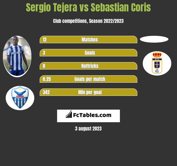 Sergio Tejera vs Sebastian Coris infographic