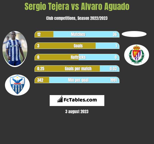 Sergio Tejera vs Alvaro Aguado infographic