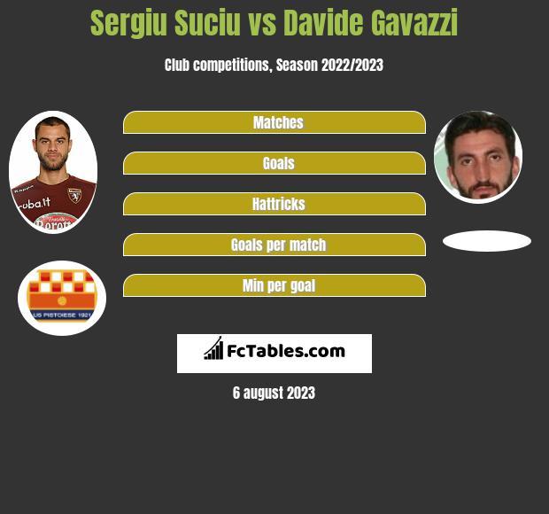 Sergiu Suciu vs Davide Gavazzi infographic