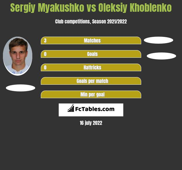 Sergiy Myakushko vs Oleksiy Khoblenko h2h player stats