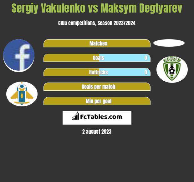 Sergiy Vakulenko vs Maksym Degtyarev h2h player stats