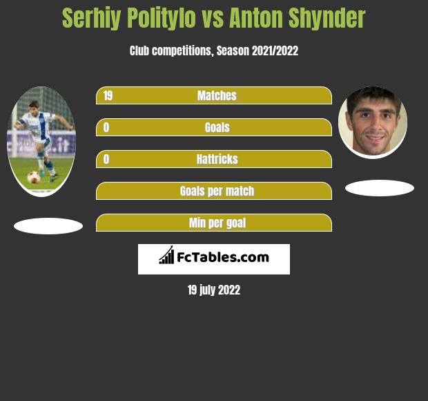 Serhij Polityło vs Anton Szynder h2h player stats