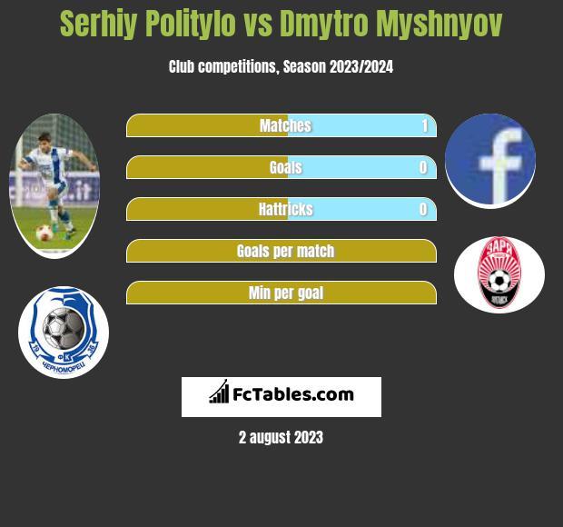 Serhiy Politylo vs Dmytro Myshnyov h2h player stats