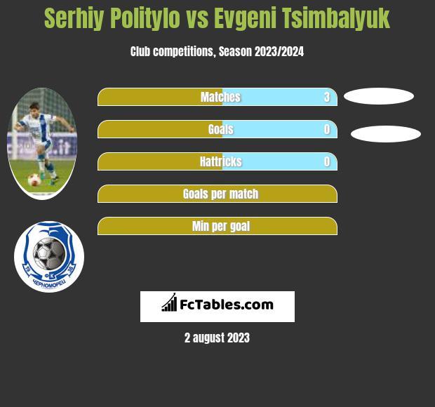 Serhij Polityło vs Evgeni Tsimbalyuk infographic