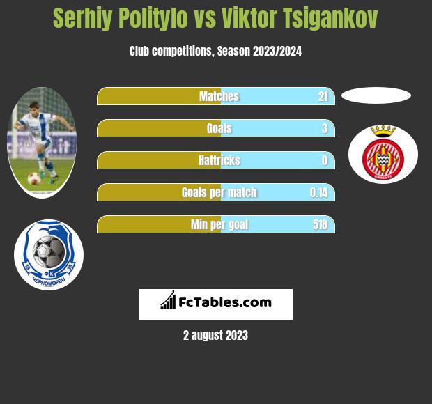 Serhij Polityło vs Viktor Tsigankov infographic
