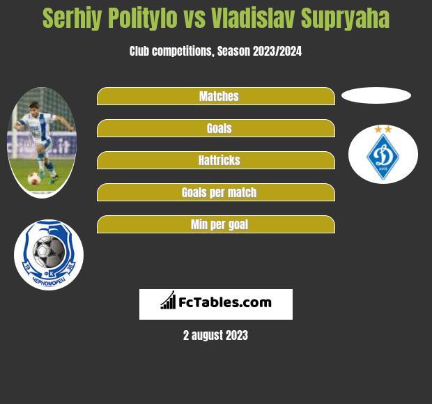 Serhiy Politylo vs Vladislav Supryaha h2h player stats