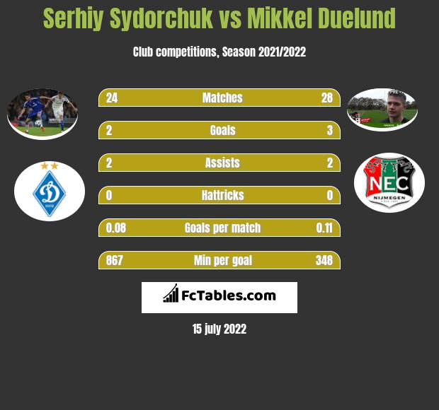 Serhiy Sydorchuk vs Mikkel Duelund infographic