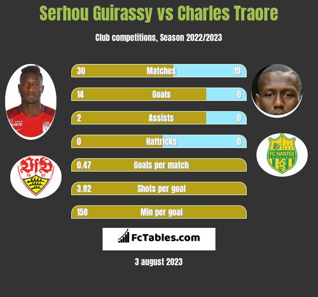 Serhou Guirassy vs Charles Traore h2h player stats