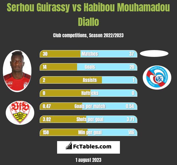 Serhou Guirassy vs Habibou Mouhamadou Diallo h2h player stats