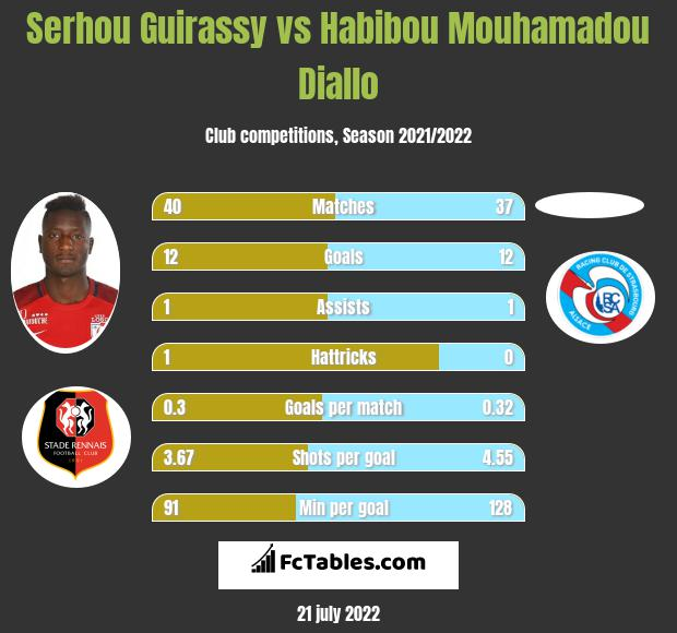 Serhou Guirassy vs Habibou Mouhamadou Diallo infographic