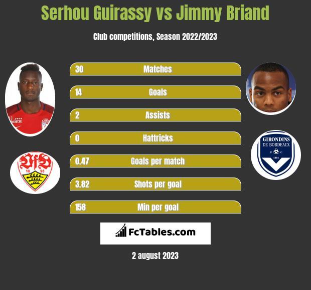 Serhou Guirassy vs Jimmy Briand h2h player stats