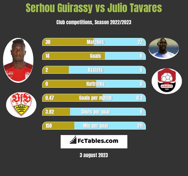 Serhou Guirassy vs Julio Tavares h2h player stats