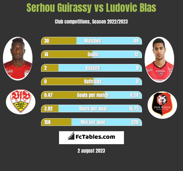 Serhou Guirassy vs Ludovic Blas h2h player stats