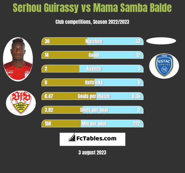 Serhou Guirassy vs Mama Samba Balde h2h player stats
