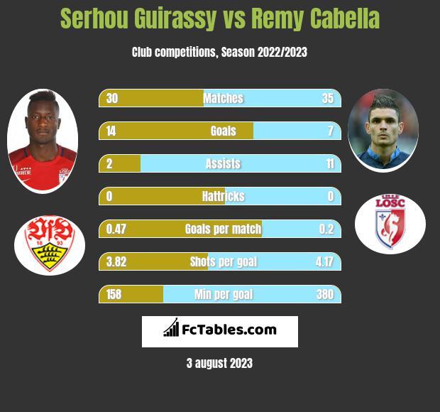 Serhou Guirassy vs Remy Cabella h2h player stats