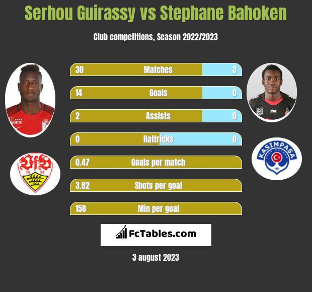 Serhou Guirassy vs Stephane Bahoken h2h player stats