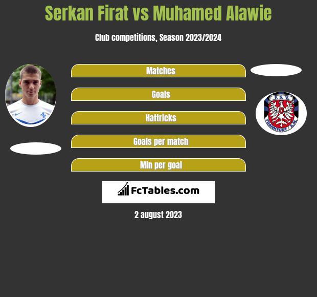 Serkan Firat vs Muhamed Alawie h2h player stats