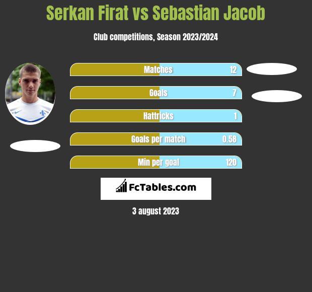 Serkan Firat vs Sebastian Jacob h2h player stats