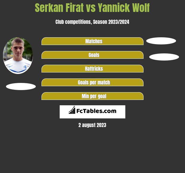 Serkan Firat vs Yannick Wolf h2h player stats