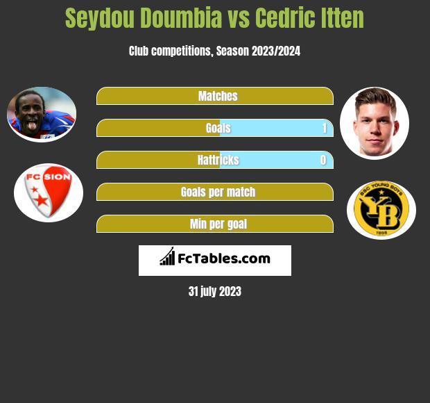 Seydou Doumbia vs Cedric Itten infographic